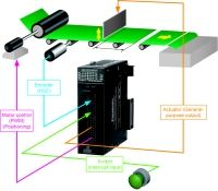 Panasonic:MultifunkčnířízenívjedinémmoduluPLC!